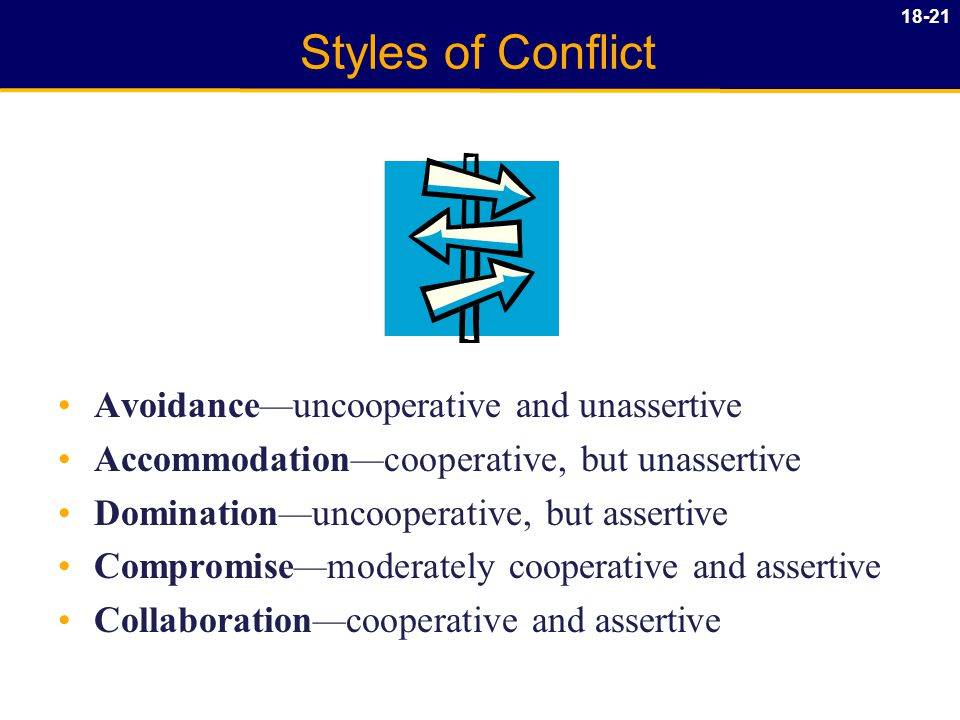 18-21 Styles of Conflict Avoidance—uncooperative and unassertive Accommodation—cooperative, but unassertive Domination—uncooperative, but assertive Compromise—moderately cooperative and assertive Collaboration—cooperative and assertive