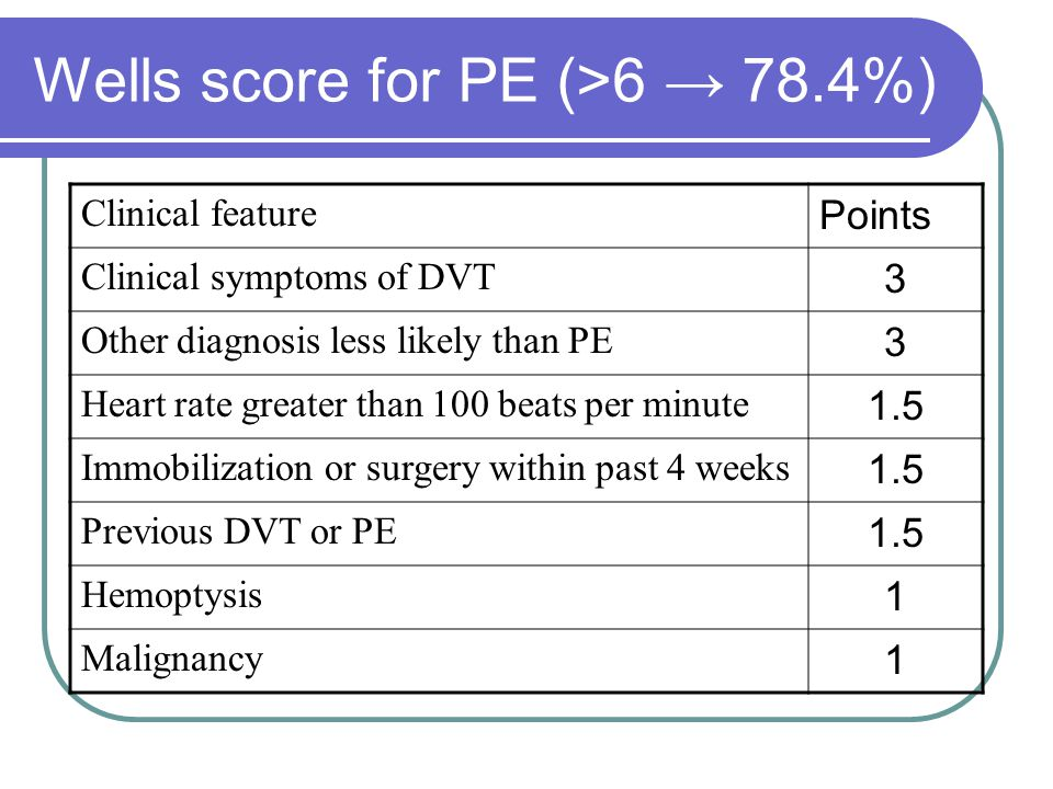 Wells score for PE (>6 → 78.4%) Clinical feature Points Clinical symptoms of DVT 3 Other diagnosis less likely than PE 3 Heart rate greater than 100 beats per minute 1.5 Immobilization or surgery within past 4 weeks 1.5 Previous DVT or PE 1.5 Hemoptysis 1 Malignancy 1