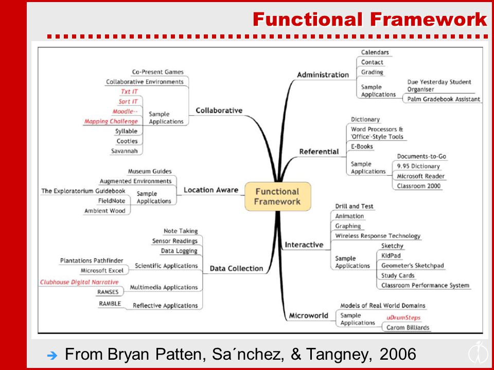 Functional Framework  From Bryan Patten, Sa´nchez, & Tangney, 2006
