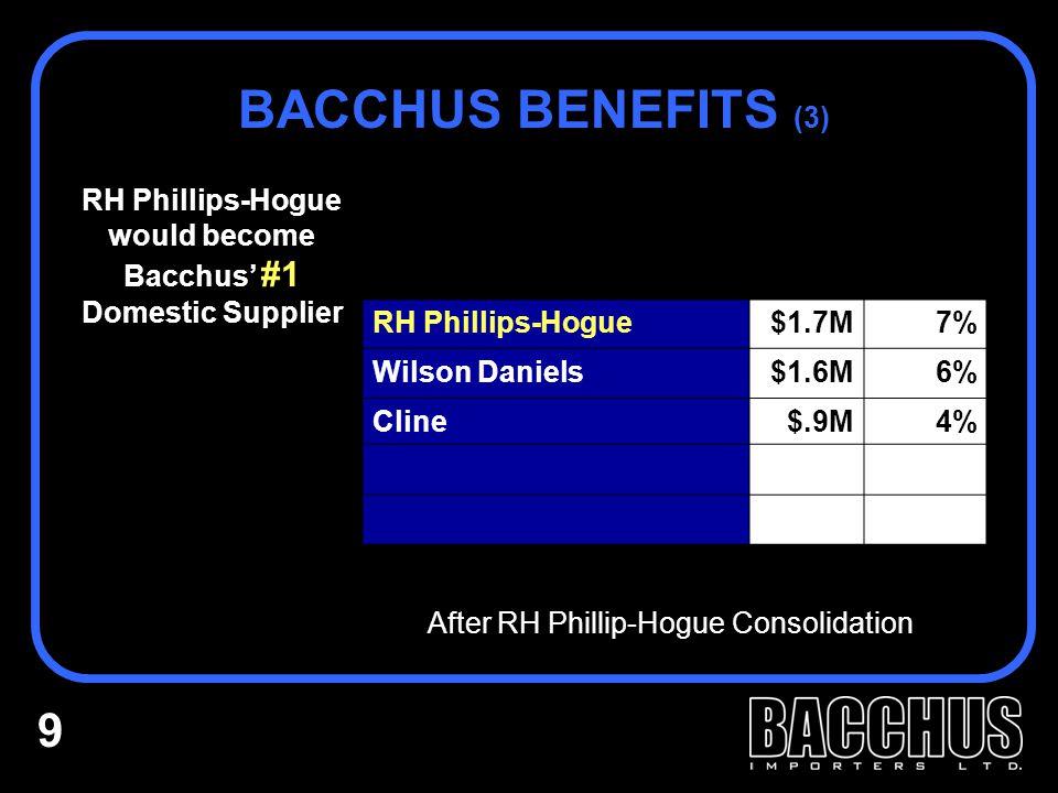 RH Phillips-Hogue would become Bacchus' #1 Domestic Supplier BACCHUS BENEFITS (3) RH Phillips-Hogue$1.7M7% Wilson Daniels$1.6M6% Cline$.9M4% After RH