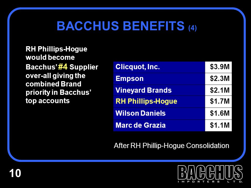 RH Phillips-Hogue would become Bacchus' #4 Supplier over-all giving the combined Brand priority in Bacchus' top accounts BACCHUS BENEFITS (4) Clicquot, Inc.$3.9M Empson$2.3M Vineyard Brands$2.1M RH Phillips-Hogue$1.7M Wilson Daniels$1.6M Marc de Grazia$1.1M After RH Phillip-Hogue Consolidation 10
