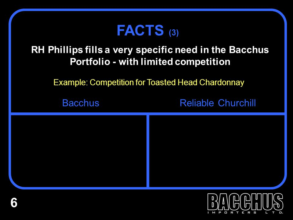RH Phillips fills a very specific need in the Bacchus Portfolio - with limited competition FACTS (3) Example: Competition for Toasted Head Chardonnay BacchusReliable Churchill 6