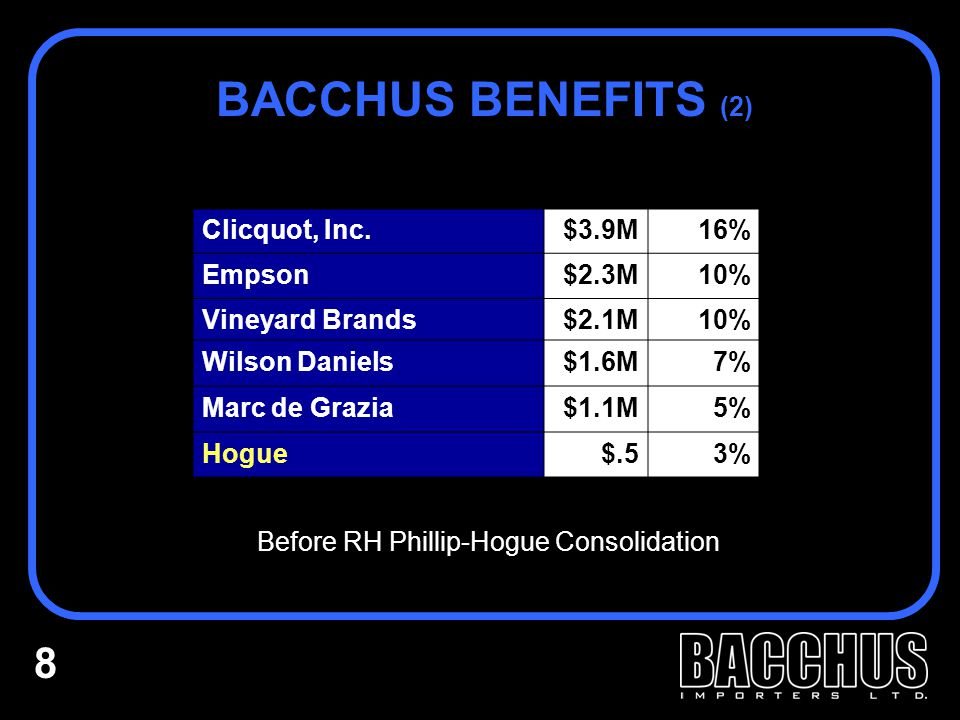 BACCHUS BENEFITS (2) Clicquot, Inc.$3.9M16% Empson$2.3M10% Vineyard Brands$2.1M10% Wilson Daniels$1.6M7% Marc de Grazia$1.1M5% Hogue$.53% Before RH Phillip-Hogue Consolidation 8
