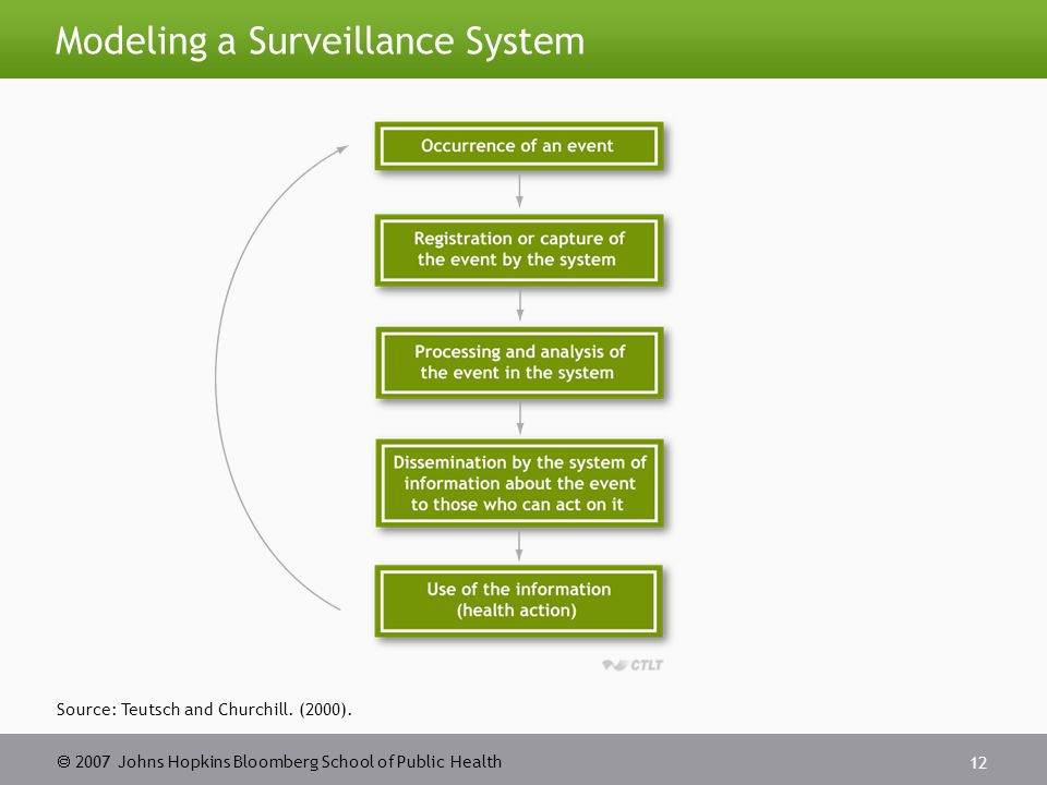  2007 Johns Hopkins Bloomberg School of Public Health 13 Surveillance Systems: Some Characteristics Geographic scale: local to global Event identification: active or passive Scope: all or sentinel events Focus on monitoring: vector  agent  outcome Purpose: tracking or alarm