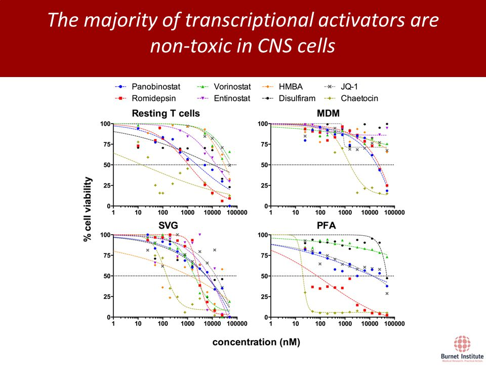 The majority of transcriptional activators are non-toxic in CNS cells
