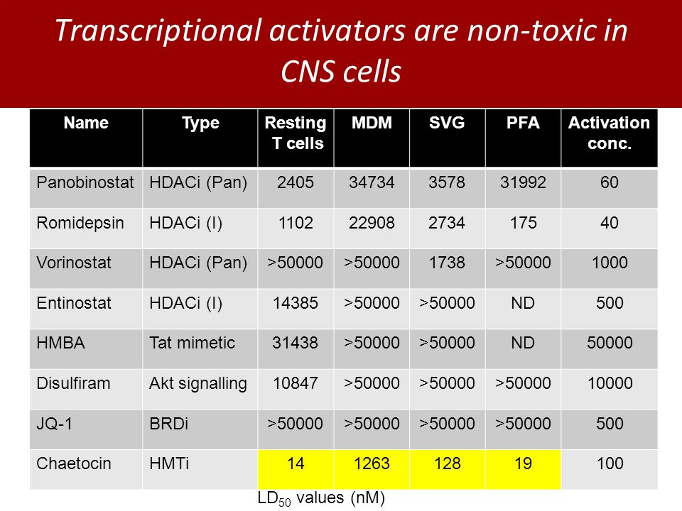 Transcriptional activators are non-toxic in CNS cells NameTypeResting T cells MDMSVGPFAActivation conc.