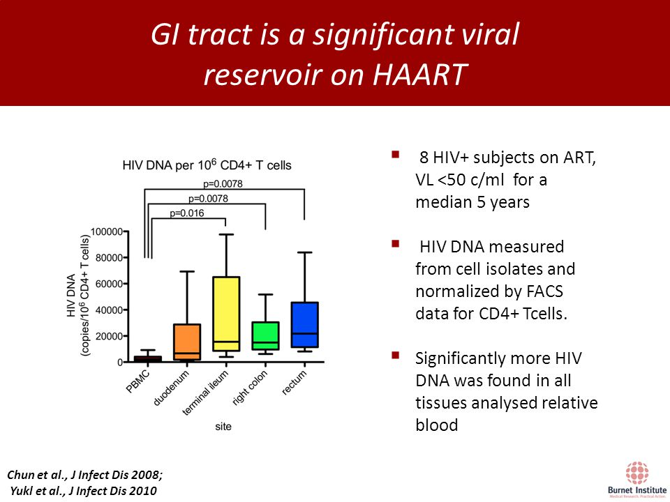 Preferential infection of central memory T cells that express CCR6 and CXCR3 in HIV-infected patients on ART may contribute to a larger reservoir in rectal tissue Anderson JA et al., 20th International AIDS Conference, LBPE05 All patients on ART for >3 years Blood (leukapharesis)  Significant  in the integrated HIV DNA in CD4+ T-cells in rectal tissue Vs blood and LN CD4+ T-cells  preferential infection of rectal CD4+ T cells compared blood and LN CD4+ T cells  Significant  in integrated HIV DNA in blood central memory CD4+ T-cells expressing both CCR6 and CXCR3 relative to the 3 other subsets  preferential infection of central memory CD4+ T-cells in the blood that express both CCR6 and CXCR3