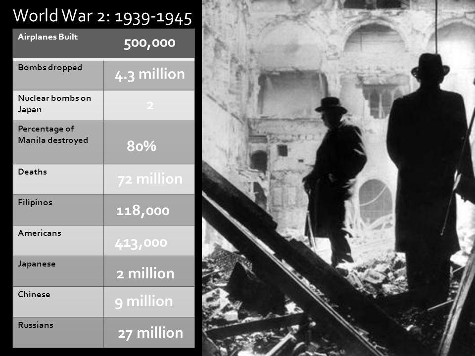 World War 2: 1939-1945 500,000 4.3 million 2 80% 72 million 118,000 413,000 2 million 9 million 27 million