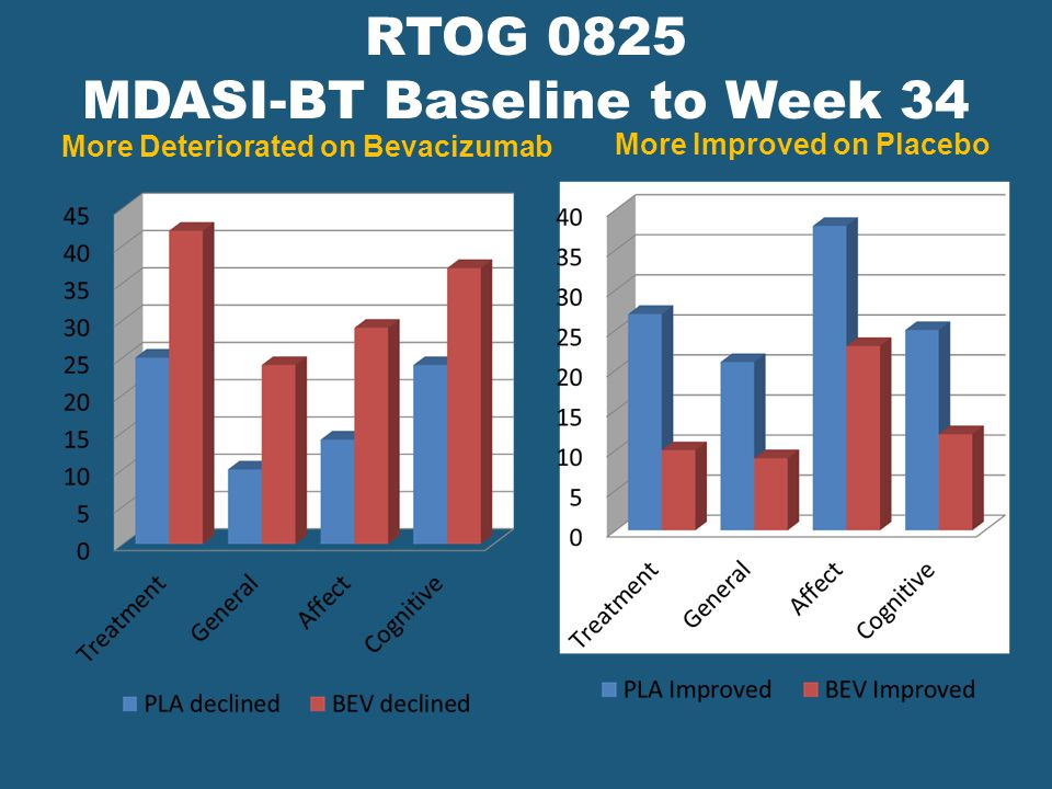 RTOG 0825 MDASI-BT Baseline to Week 34 More Deteriorated on Bevacizumab More Improved on Placebo