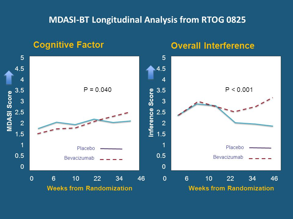 Cognitive Factor Overall Interference Weeks from Randomization MDASI Score P = 0.040 MDASI-BT Longitudinal Analysis from RTOG 0825 0 6 10 22 34 46 5 4.5 4 3.5 3 2.5 2 1.5 1 0.5 0 Weeks from Randomization Inference Score 0 6 10 22 34 46 5 4.5 4 3.5 3 2.5 2 1.5 1 0.5 0 P < 0.001 Placebo Bevacizumab Placebo Bevacizumab