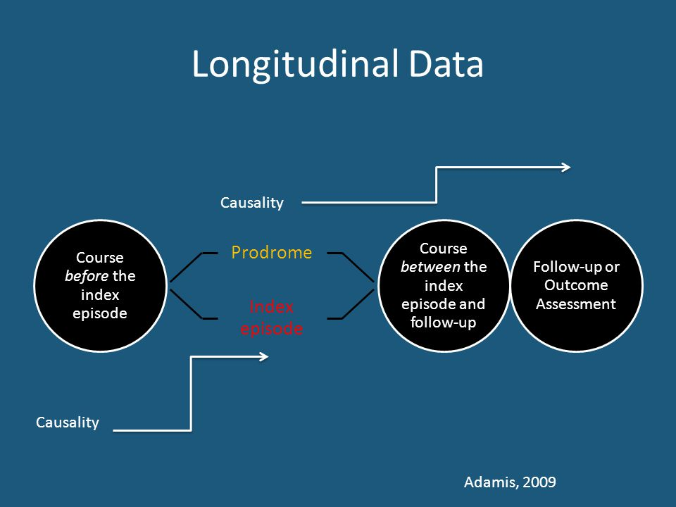 Longitudinal Data Course before the index episode Prodrome Index episode Course between the index episode and follow-up Follow-up or Outcome Assessment Adamis, 2009 Causality