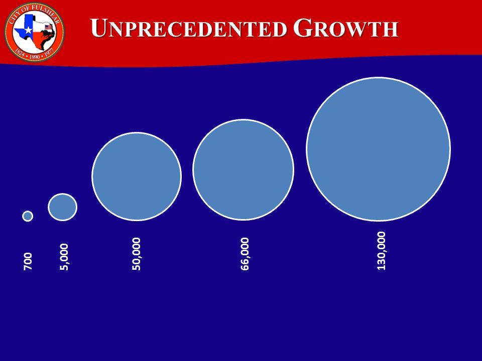U NPRECEDENTED G ROWTH 700 5,000 50,00066,000 130,000