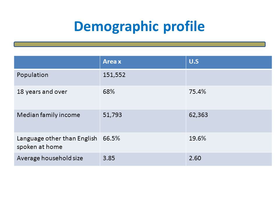 Demographic profile Area xU.S Population151,552 18 years and over68%75.4% Median family income51,79362,363 Language other than English spoken at home