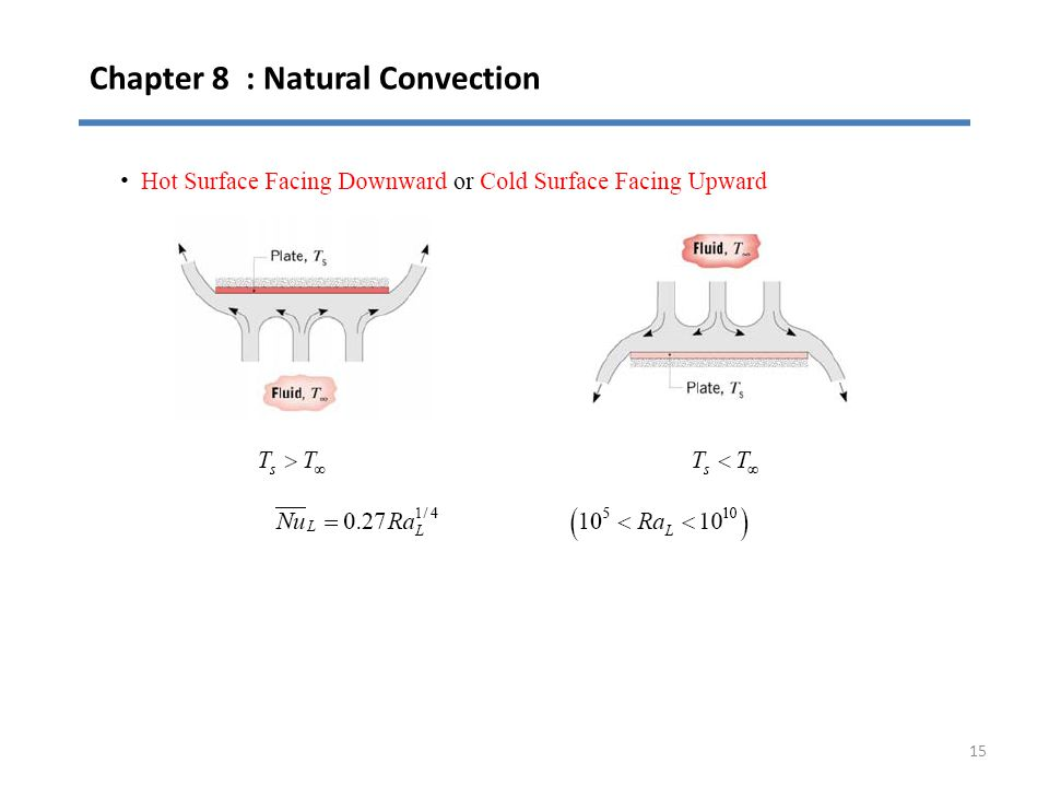Chapter 8 : Natural Convection 15
