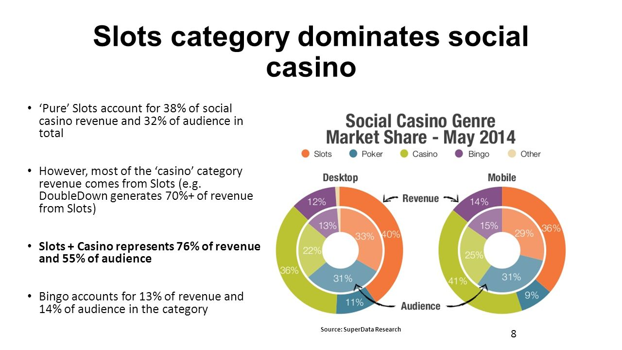 Slots category dominates social casino 8 Source: SuperData Research 'Pure' Slots account for 38% of social casino revenue and 32% of audience in total However, most of the 'casino' category revenue comes from Slots (e.g.