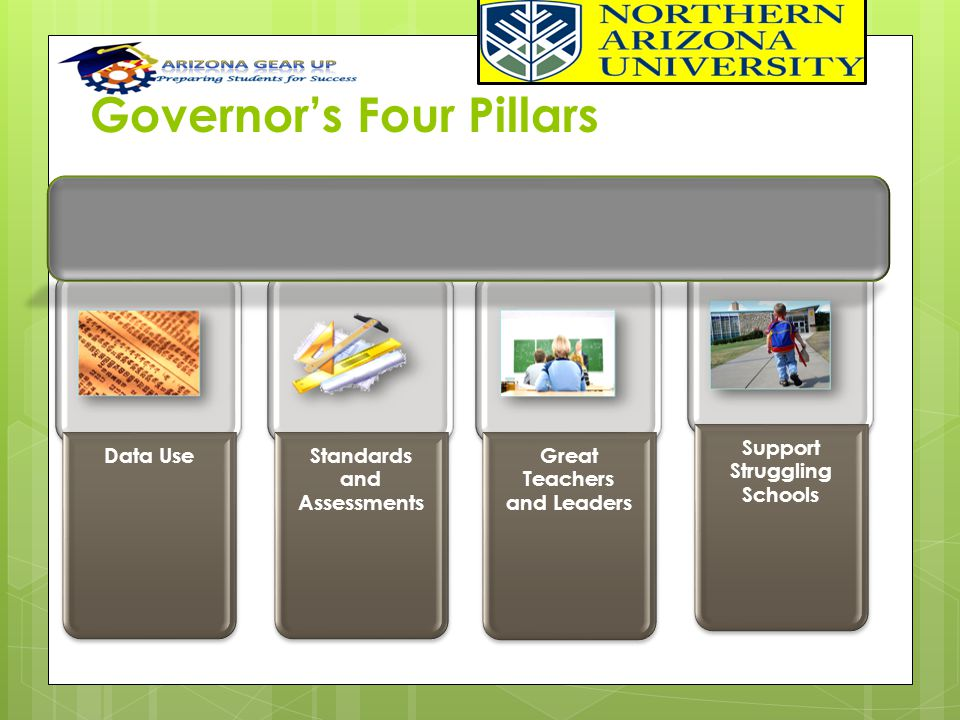 Governor's Four Pillars Support Struggling Schools Great Teachers and Leaders Standards and Assessments Data Use