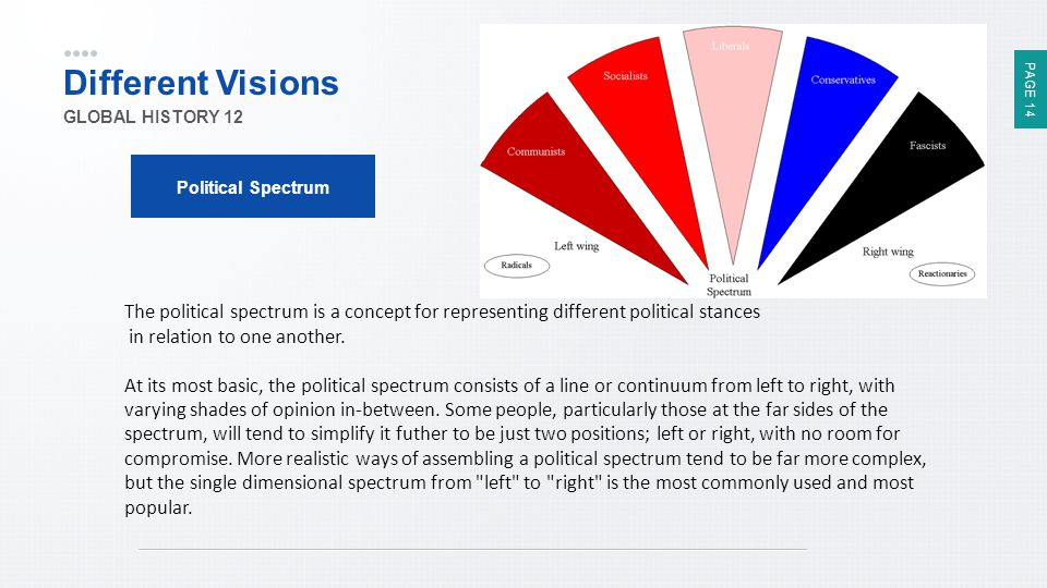 PAGE 14 Different Visions GLOBAL HISTORY 12 Political Spectrum The political spectrum is a concept for representing different political stances in rel