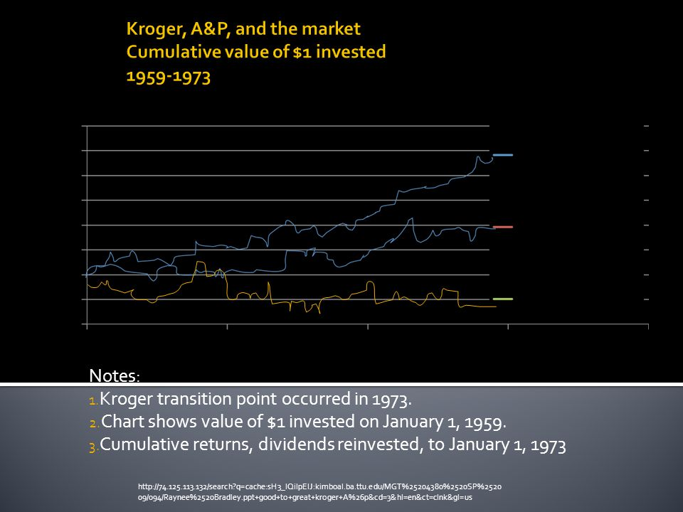 Notes: 1. Kroger transition point occurred in 1973.