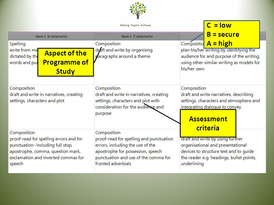Belong Aspire Achieve Aspect of the Programme of Study Assessment criteria C = low B = secure A = high