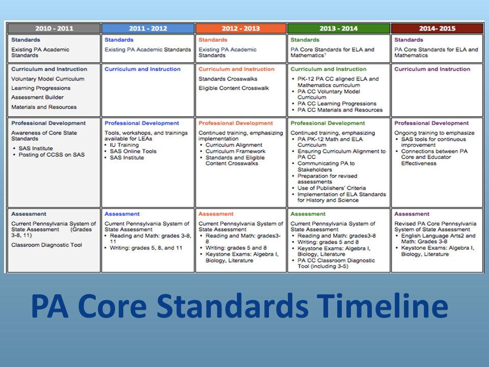 PA Core Standards Timeline