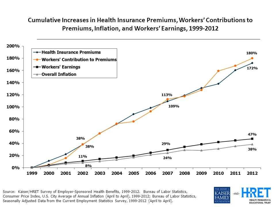 Cumulative Increases in Health Insurance Premiums, Workers' Contributions to Premiums, Inflation, and Workers' Earnings, 1999-2012 Source: Kaiser/HRET Survey of Employer-Sponsored Health Benefits, 1999-2012.