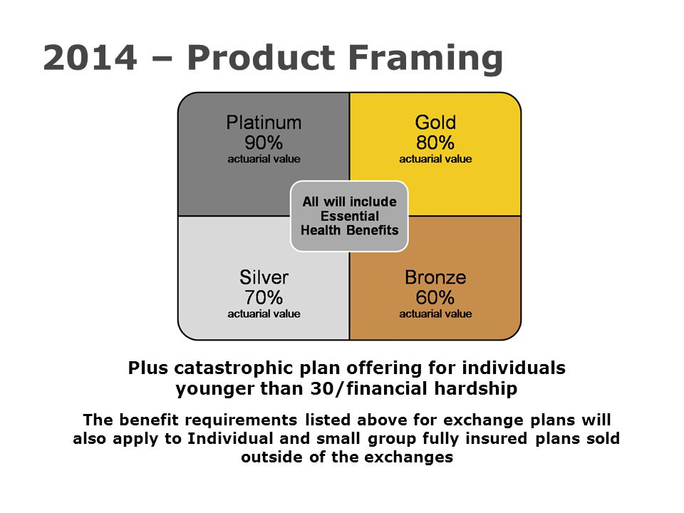2014 – Product Framing Plus catastrophic plan offering for individuals younger than 30/financial hardship The benefit requirements listed above for exchange plans will also apply to Individual and small group fully insured plans sold outside of the exchanges