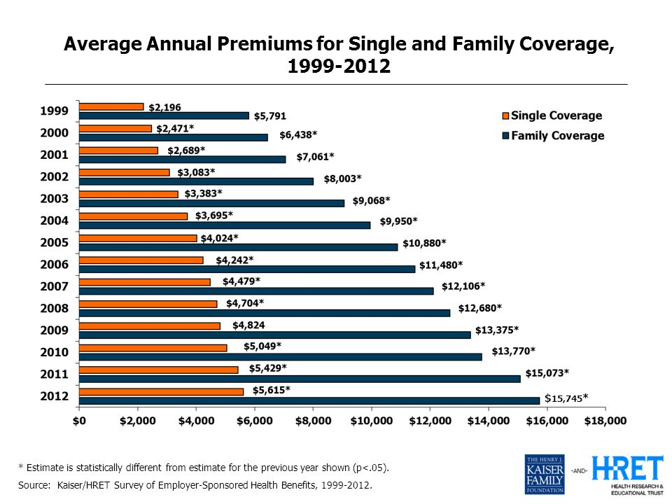 Average Annual Premiums for Single and Family Coverage, 1999-2012 * Estimate is statistically different from estimate for the previous year shown (p<.05).