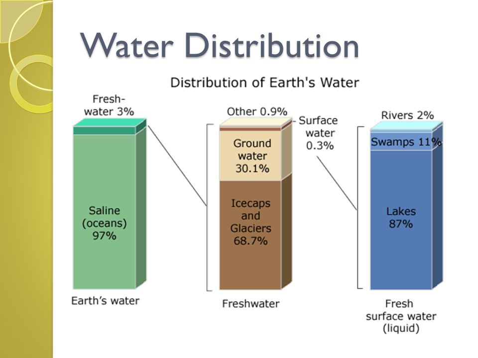 Only 3% of the Earth's water is fresh water (no salt).
