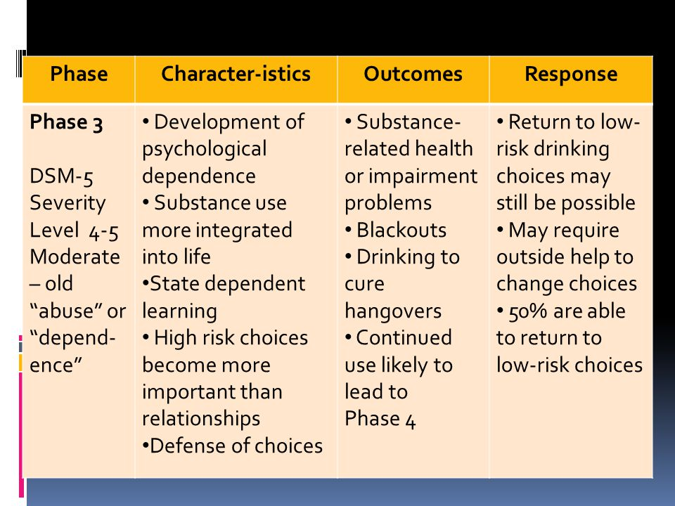 """Phases of Substance Use PhaseCharacter-isticsOutcomesResponse Phase 3 DSM-5 Severity Level 4-5 Moderate – old """"abuse"""" or """"depend- ence"""" Development of"""