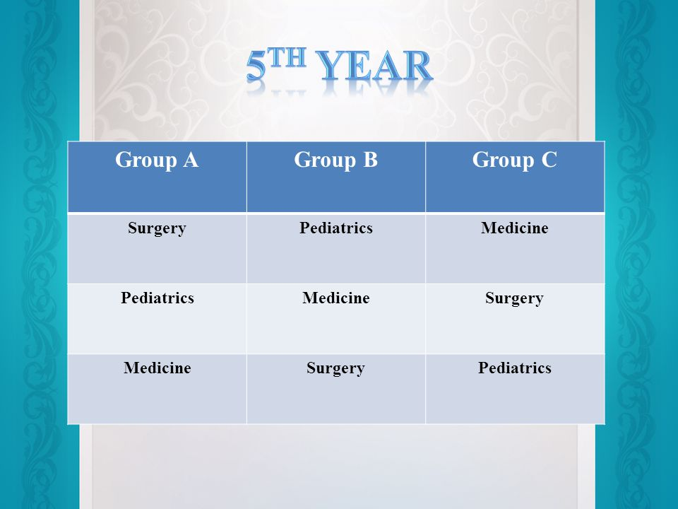 Group AGroup BGroup C SurgeryPediatricsMedicine PediatricsMedicineSurgery MedicineSurgeryPediatrics