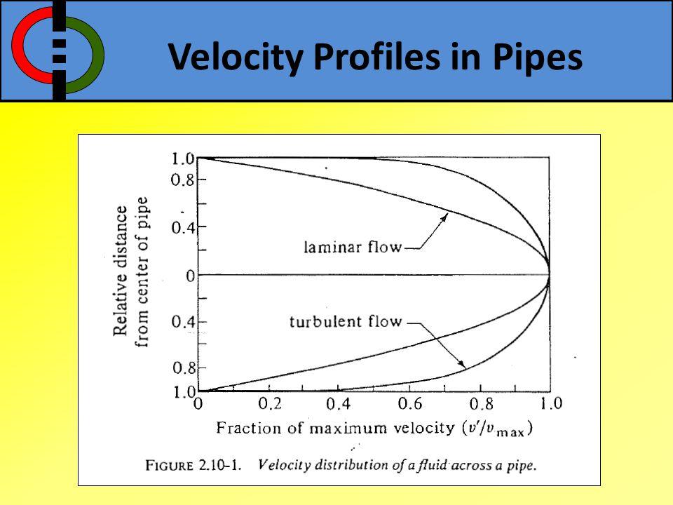 Velocity Profiles in Pipes