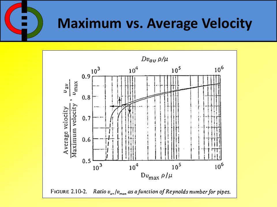 Maximum vs. Average Velocity