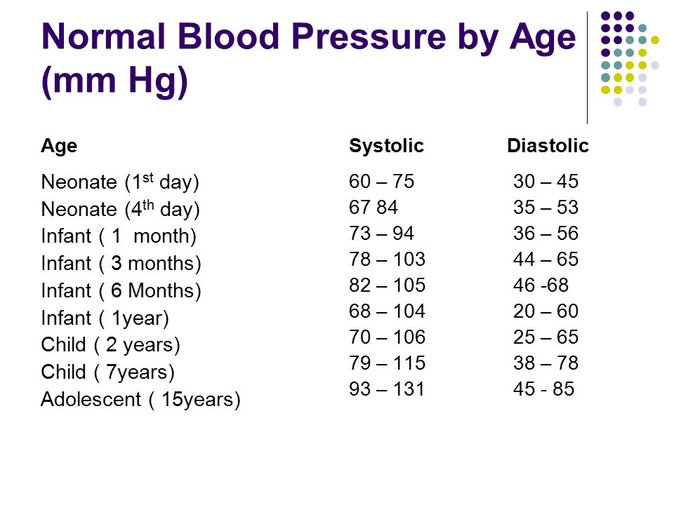 Normal Blood Pressure by Age (mm Hg) Age Neonate (1 st day) Neonate (4 th day) Infant ( 1 month) Infant ( 3 months) Infant ( 6 Months) Infant ( 1year)