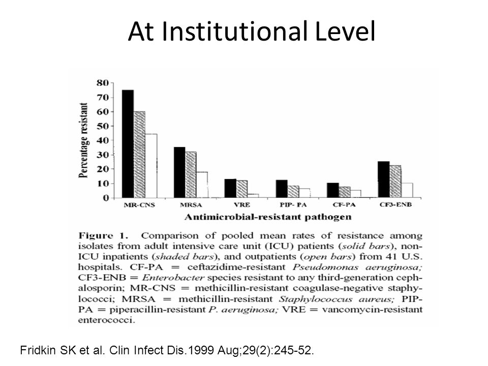 At Institutional Level Fridkin SK et al. Clin Infect Dis.1999 Aug;29(2):245-52.