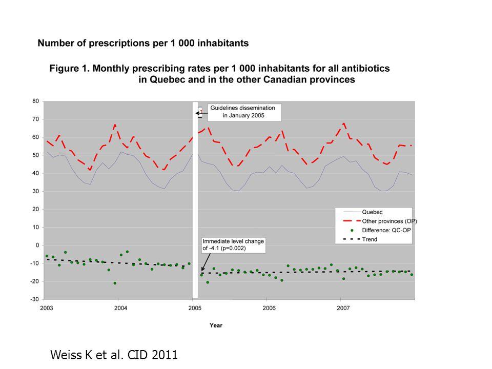 Weiss K et al. CID 2011