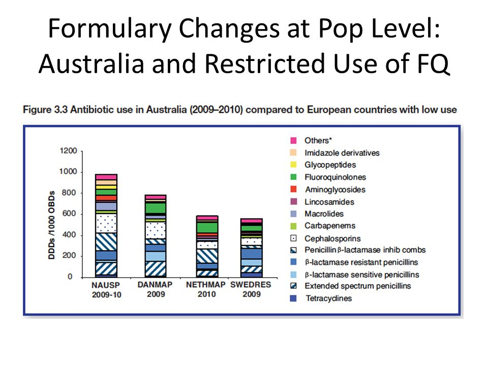 Formulary Changes at Pop Level: Australia and Restricted Use of FQ