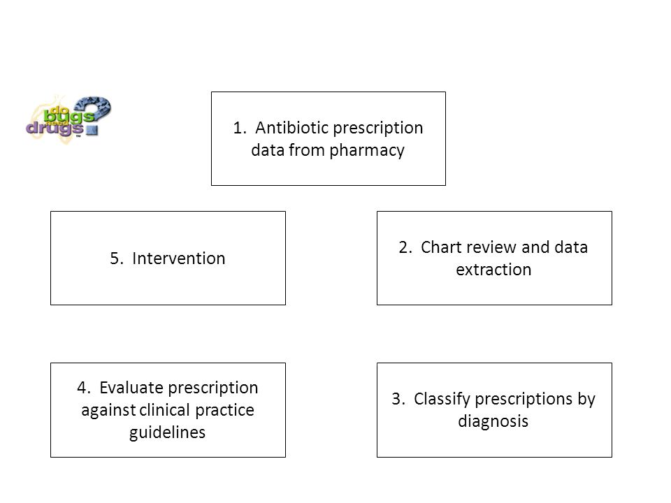 Project Design 1. Antibiotic prescription data from pharmacy 4.