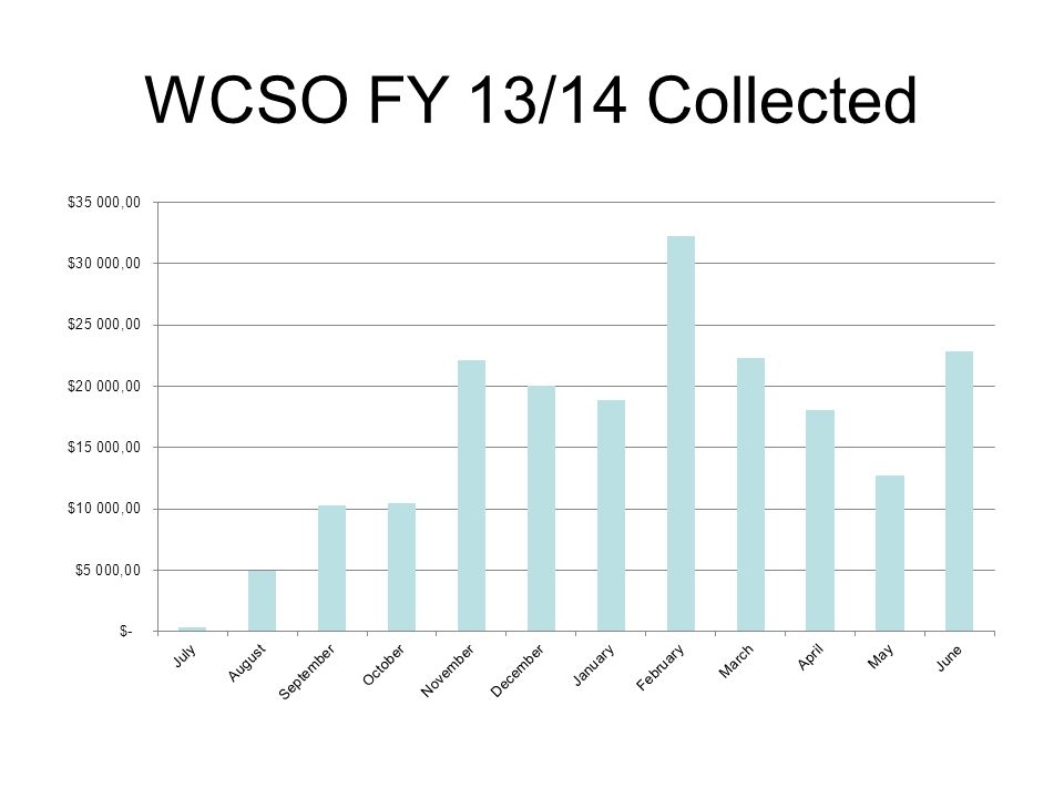 WCSO FY 13/14 Collected
