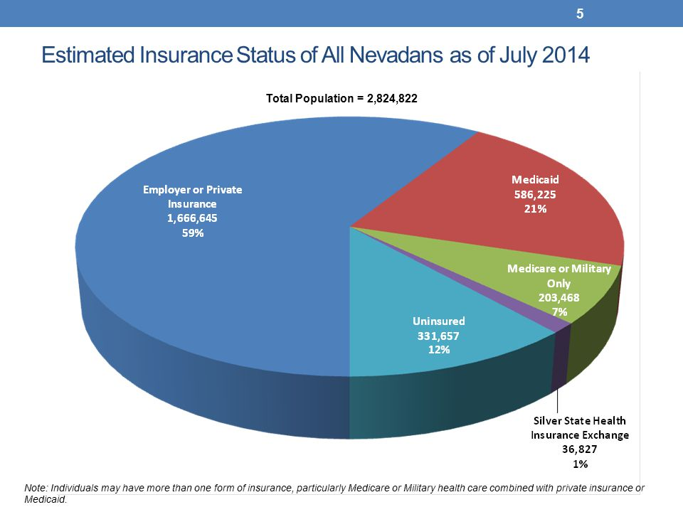 Estimated Insurance Status of All Nevadans as of July 2014 5 Note: Individuals may have more than one form of insurance, particularly Medicare or Military health care combined with private insurance or Medicaid.