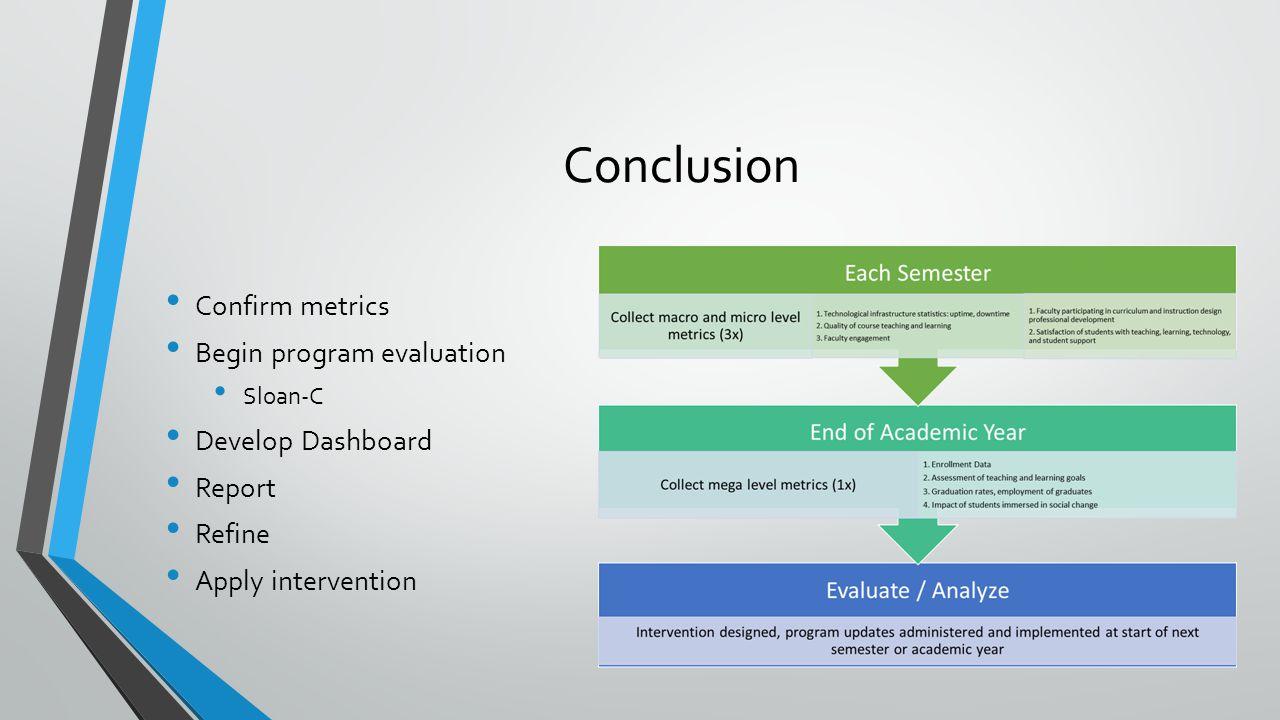 Conclusion Confirm metrics Begin program evaluation Sloan-C Develop Dashboard Report Refine Apply intervention