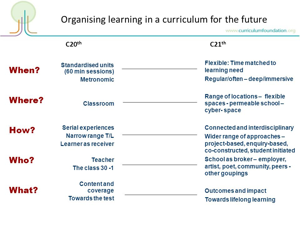 Standardised units (60 min sessions) Metronomic Classroom Serial experiences Narrow range T/L Learner as receiver Teacher The class 30 -1 Content and