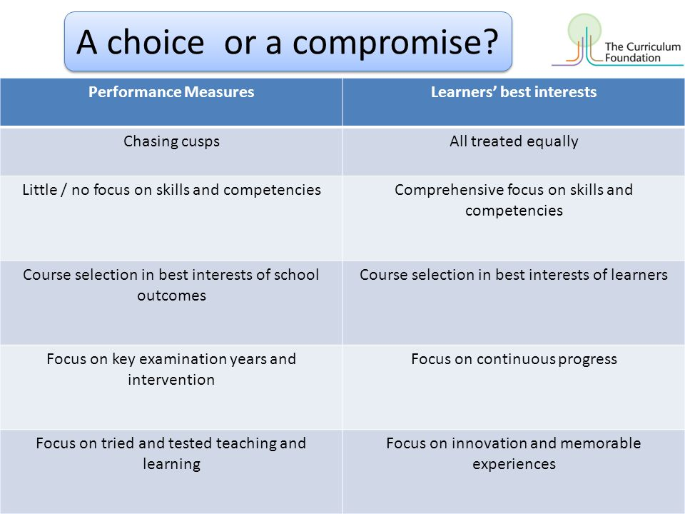 Performance MeasuresLearners' best interests Chasing cuspsAll treated equally Little / no focus on skills and competenciesComprehensive focus on skill