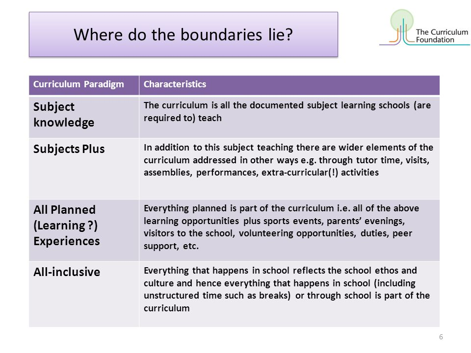 Is it a topic, a lesson, a homework, an assembly.School Curriculum National Curriculum The body.