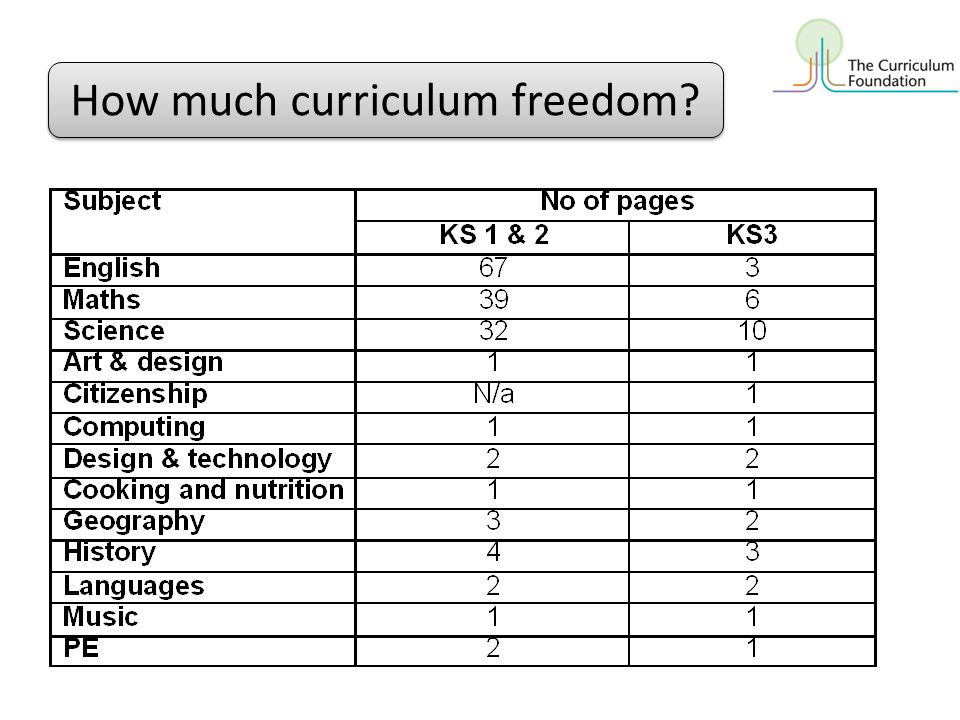 How much curriculum freedom?