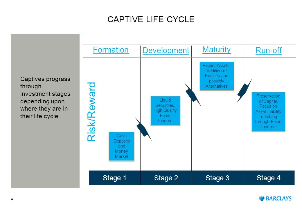 CAPTIVE LIFE CYCLE 4 Captives progress through investment stages depending upon where they are in their life cycle Stage 4Stage 3Stage 2Stage 1 Risk/Reward Liquid Securities, High Quality Fixed Income Cash Deposits and Money Market Riskier Assets: Addition of Equities and possibly Alternatives Preservation of Capital: Focus on Asset-Liability matching through Fixed Income Formation Development Maturity Run-off