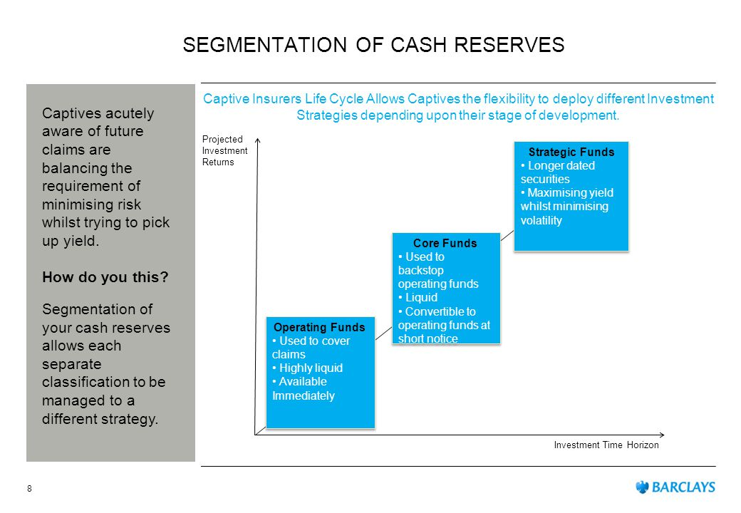 SEGMENTATION OF CASH RESERVES 8 Captives acutely aware of future claims are balancing the requirement of minimising risk whilst trying to pick up yield.