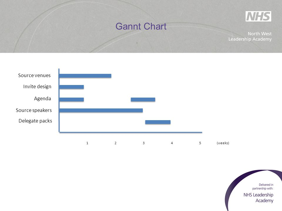 Gannt Chart Source venues Invite design Agenda Source speakers Delegate packs 12345 (weeks)
