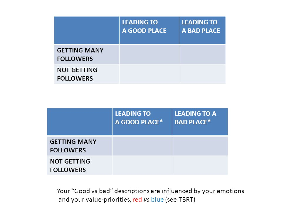 LEADING TO A GOOD PLACE LEADING TO A BAD PLACE GETTING MANY FOLLOWERS NOT GETTING FOLLOWERS LEADING TO A GOOD PLACE* LEADING TO A BAD PLACE* GETTING MANY FOLLOWERS NOT GETTING FOLLOWERS Your Good vs bad descriptions are influenced by your emotions and your value-priorities, red vs blue (see TBRT)