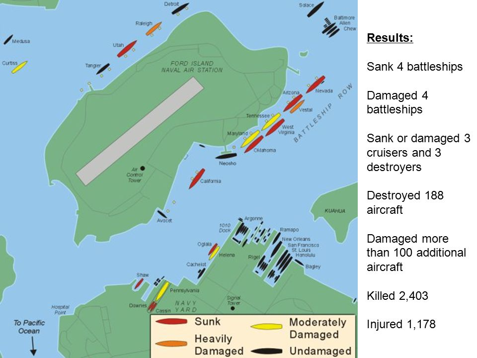 Results: Sank 4 battleships Damaged 4 battleships Sank or damaged 3 cruisers and 3 destroyers Destroyed 188 aircraft Damaged more than 100 additional aircraft Killed 2,403 Injured 1,178
