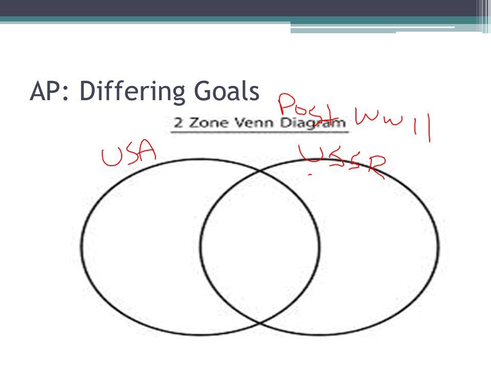 AP: Differing Goals